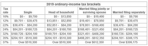 2019 ordinary income tax brackets