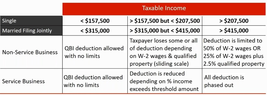 LVB tax reform article chart