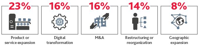 MD_Webinar-Poll-Results_InfoG_3-21_graphic3