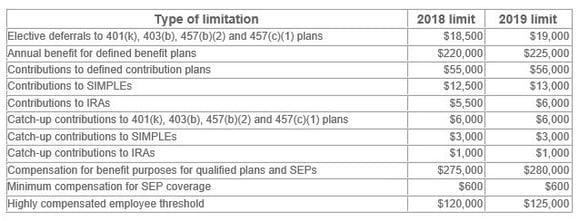 Retirement plan - limitations