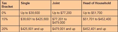 capital gains chart